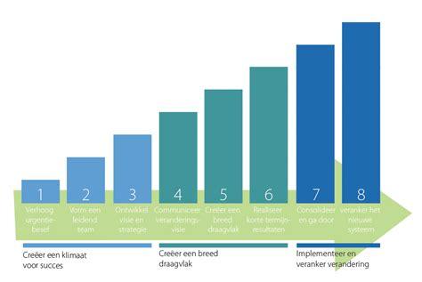 kotter verandering model organisatieverandering model de 8 stappen van kotter
