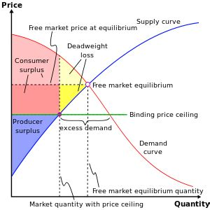 price ceiling information from answers
