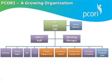 Pcori Hiring Manager Board Of Governors Meeting Baltimore Maryland