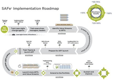 Implementation Roadmap Template 10 best images about project management on