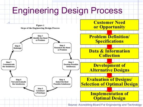 design process definition engineering engineering design process
