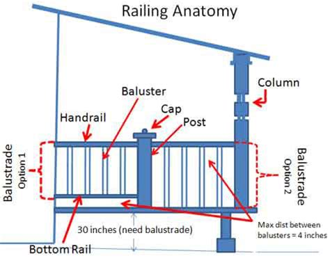 difference between banister and balustrade porch railings calculations