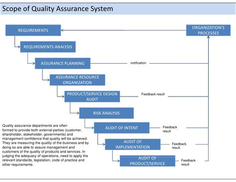 Scope Of Mba In Quality Management ca quality management system