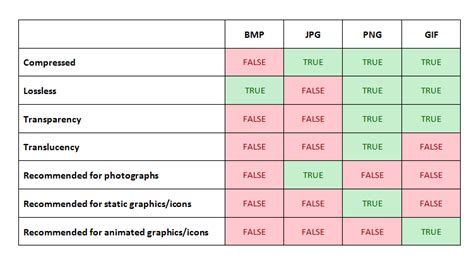 video format quality comparison chart images jpeg vs png vs bmp vs gif vs svg super user