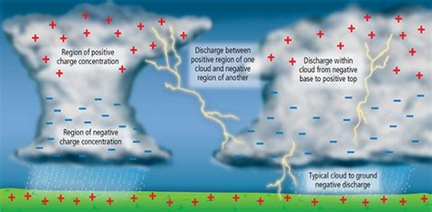 what causes lightning it all