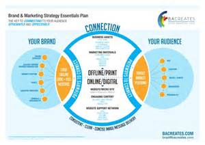 sle customer service plan template brad creates brand and marketing strategy