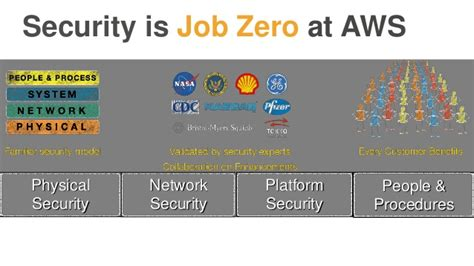Aws Mba Internship by Demystifying Cloud Security Lessons Learned For The