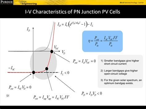 pn junction lectures pn junction lectures 28 images the pn junction the pn junction pn junctions lecture 10 pn