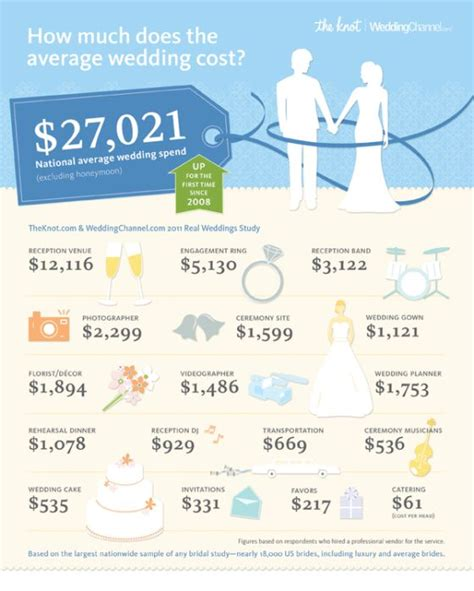 Wedding Budget Average Breakdown by Pin By On Marriage