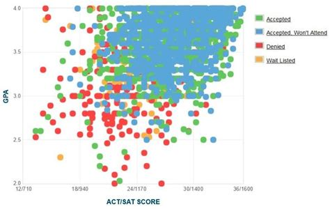 Umass Amherst Mba Class Profile by Umass Amherst Gpa Sat Scores And Act Scores