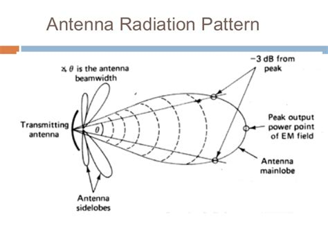 radiation pattern different types antenna a basic question about the meaning of db of an antenna