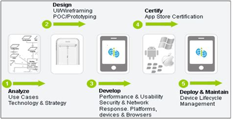 mobile software application services prevoyance technologies inc