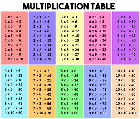 multiplication table school projects table