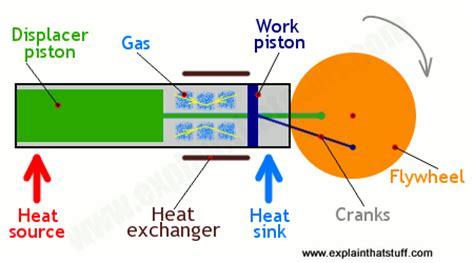 stirling engines work explain  stuff