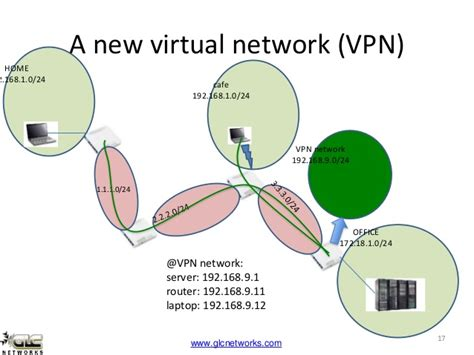 what is the meaning of vpn windscribe login