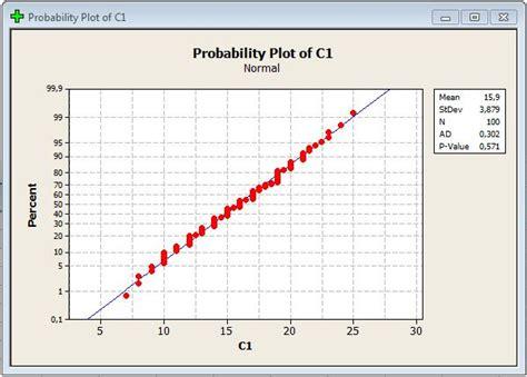 cara uji normalitas menggunakan minitab uji normalitas menggunakan minitab berbagi ilmu bermanfaat