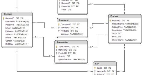 desain database toko contoh database online shop