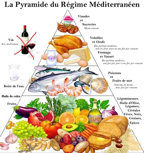 regime alimentare astuces minceur juillet 2013