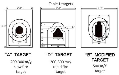 500 Yard Target Size by What Do You To Do To Get An Expert Score In The Us