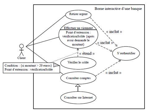 exemple de diagramme de cas d utilisation uml pdf diagramme de cas d utilisation cours et exemples examens