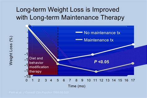 Behavior Modification Therapy by Behavior Modification Therapy Weight Loss Deninter