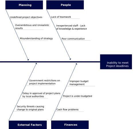 visio fishbone template fishbone diagram templates cause and effect ishikawa