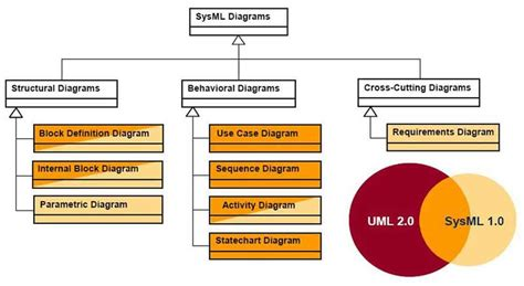 exemple diagramme sysml sti2d les diagrammes sysml uml sysml