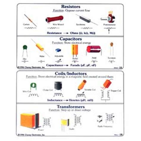 resistor identification worksheet electronic goldmine component identification transparency course
