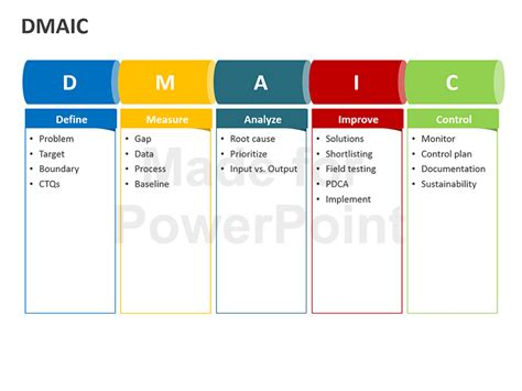 dmaic ppt template dmaic tools editable powerpoint presentation