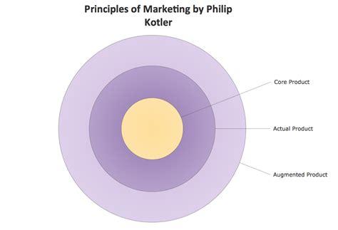 Sample Floor Plan Of A Restaurant conceptdraw samples marketing target amp circular diagrams