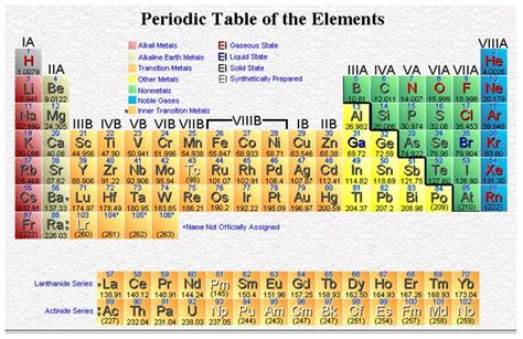 Periodic Table Quizlet by Fhs Gators Science High School Chemistry