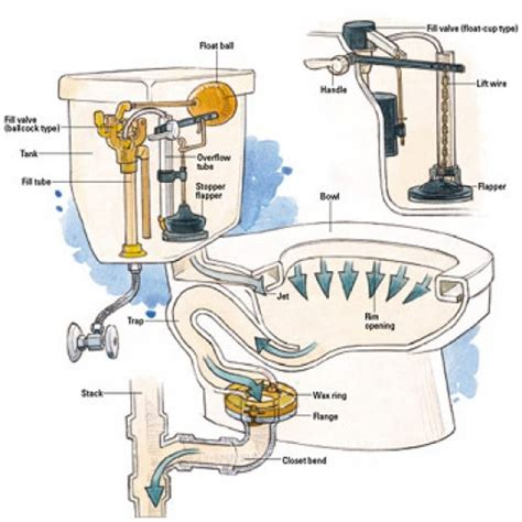Removing Old Kitchen Faucet common toilet troubles amp how to address them dengarden