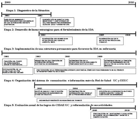 pdf enfermeria en linea del tiempo historia de mexico la linea internacional del tiempo historia de enfermeria