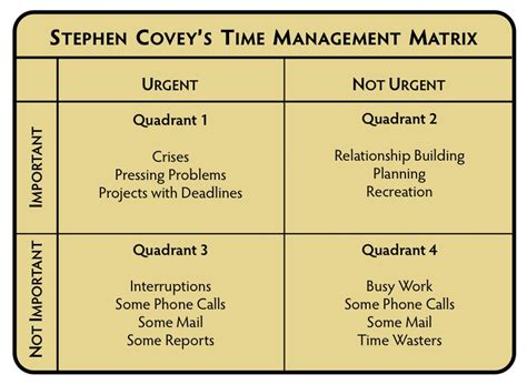 covey quadrants template covey s 7 habits of highly effective crowe associates