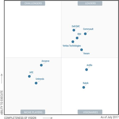 gartner magic quadrant storage ibm gartner magic quadrant for backup and recovery ibm