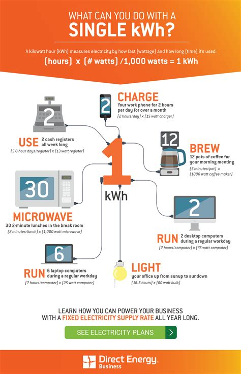 the power of a kilowatt hour direct energy business