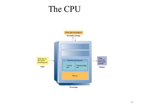 Sdsu Mba How Many Units Can I Transfer by Mba I Ifm U 1 Computer Hardware System
