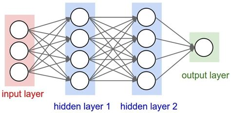 neural networks and learning learning explained to your a visual introduction for beginners who want to make their own learning neural network machine learning books what is an artificial neural network here s everything