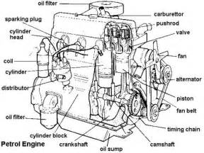 labeled diagram of car engine terminology members gallery mechanical engineering