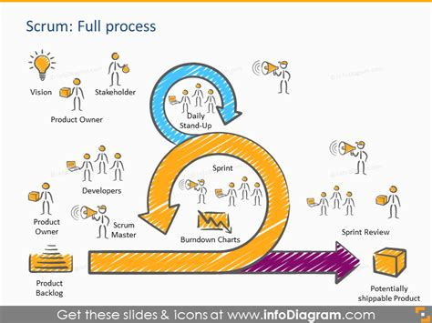 scrum sprint template scrum process presentation template powerpoint roles