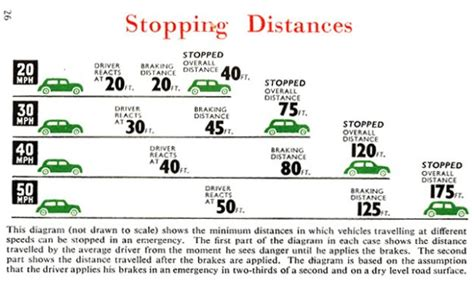 stopping distance in conditions really broadsheet ie