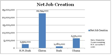 average unemployment under bush average unemployment rate under bush