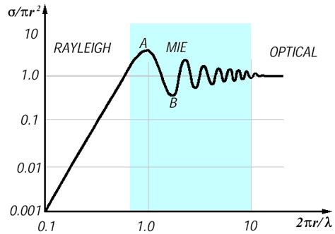 radar basics rayleigh versus mie scattering and