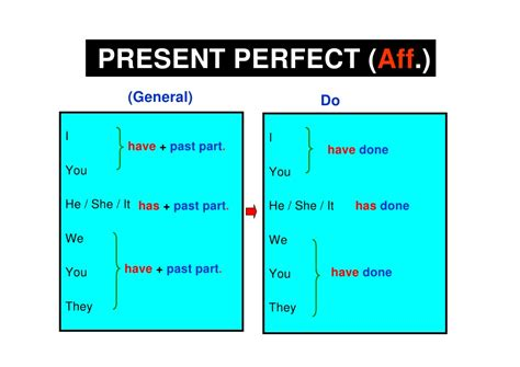 perfecting the past in present perfect simple forms