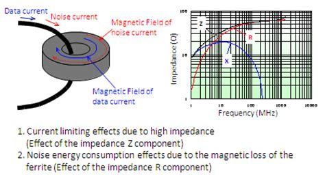 ferrite inductor construction basics of noise countermeasures lesson 8 ferrite cores murata manufacturing co ltd
