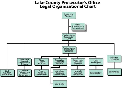 Office Of The Ohio Attorney General Collections Enforcement Section by Prosecuting Attorney Lake County Ohio