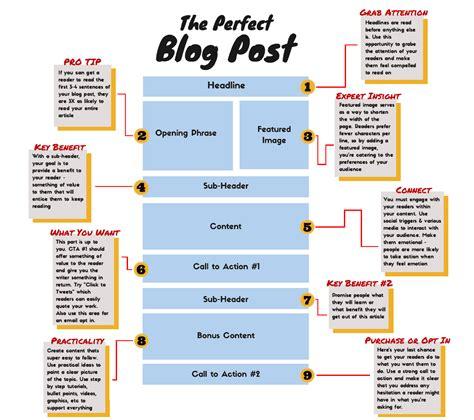 create amazing blog content  ease dataviking