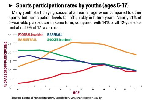 youth media matters participatory cultures and literacies in education books tracking soccer participation sportsbusiness daily