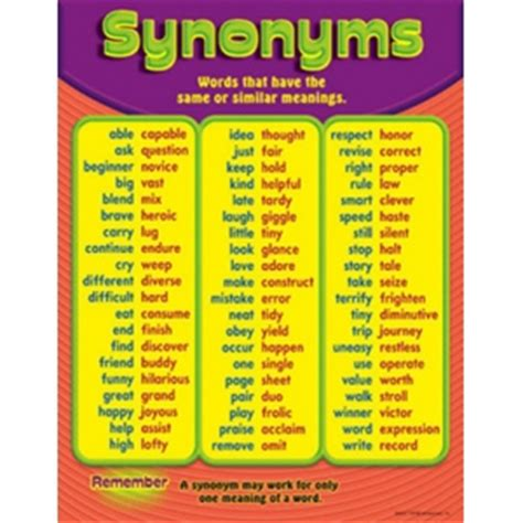 Synonyms For Table by Synonyms Chart Grade 3 6 By Trend Enterprises