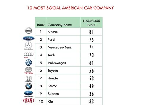what is the best company car for you 10 most social american car